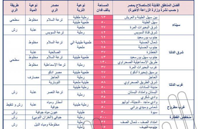 مرشح رئاسى سابق يتقدم للحكومة بخطة لاستصلاح 3 ملايين فدان