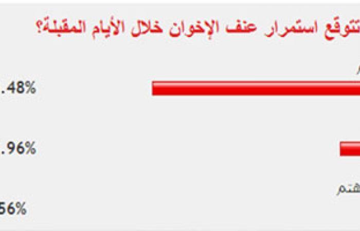 غالبية القراء يتوقعون تزايد عنف الإخوان خلال الفترة القادمة