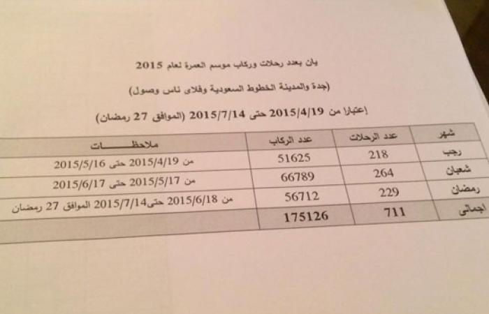 """المصريون أنفقوا 2 ونصف مليار جنيه على """"العمرة"""" خلال 3 شهور فقط"""