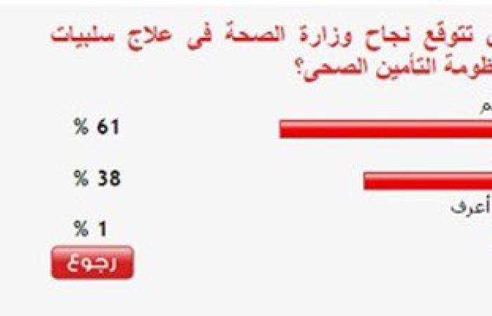 61% من القراء يتوقعون نجاح وزارة الصحة فى علاج سلبيات منظومة التأمين