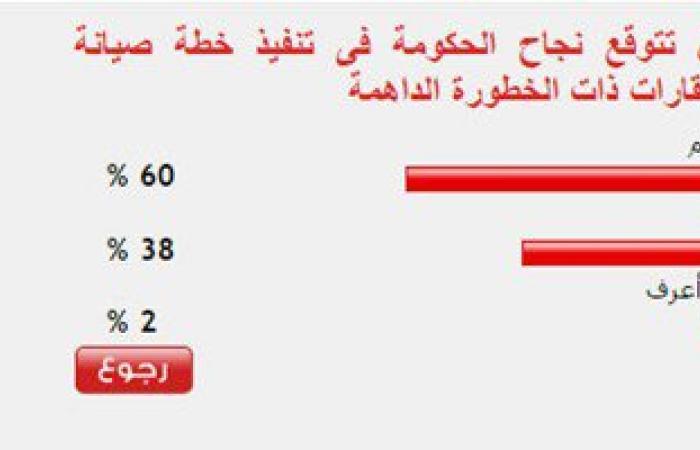 60%من القراء يتوقعون نجاح الحكومة فى تنفيذ خطة صيانة العقارات الخطرة