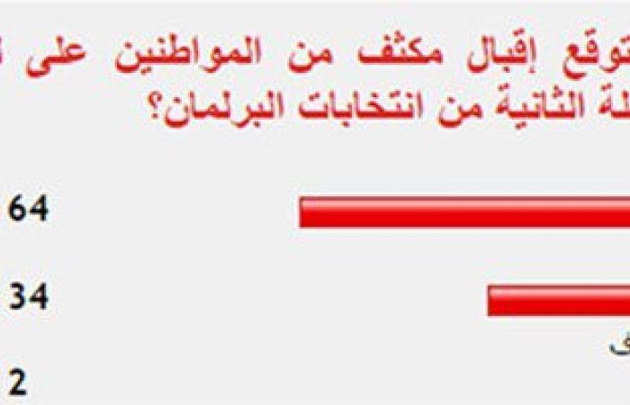64 % من القراء يتوقعون إقبال المواطنين على لجان المرحلة الثانية للانتخابات