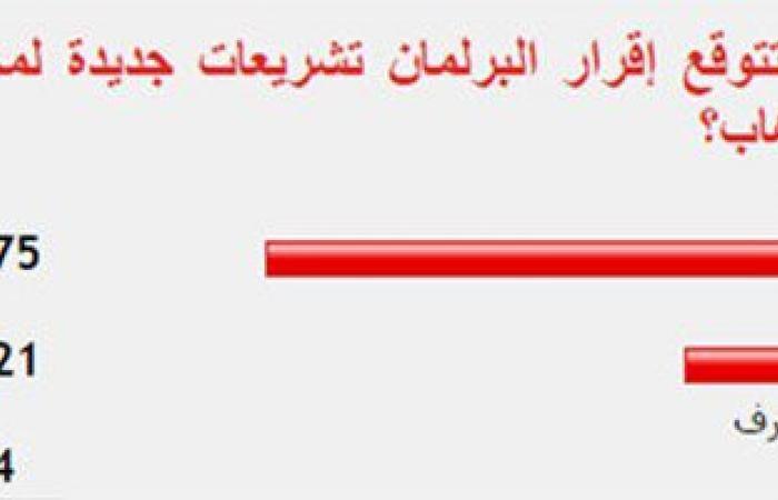75 %من القراء يتوقعون إقرار البرلمان تشريعات جديدة لمحاربة الإرهاب