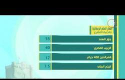 8 الصبح - شوف أسعار الخضروات والفاكهة وياميش رمضان .. وأسعار الذهب والعملات الأجنبية اليوم