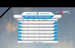 ستاد مصر: ترتيب فرق الدوري المصري العام حتى الخميس 23 نوفمبر 2017