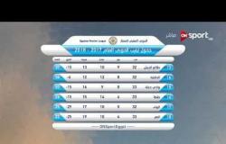 ستاد مصر - نتائج مباريات اليوم الأول من الجولة 33 بالدوري الممتاز