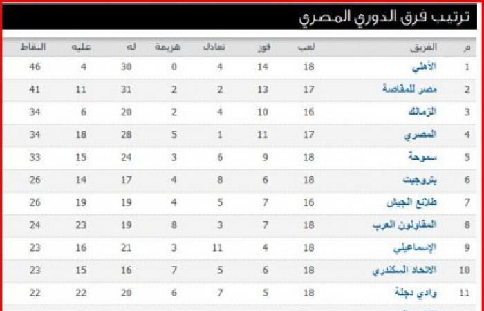جدول ترتيب الدورى العام المصرى بعد تعادل الأهلى وهزيمة الزمالك وزيادة الفارق بينهما إلى 12 نقطة