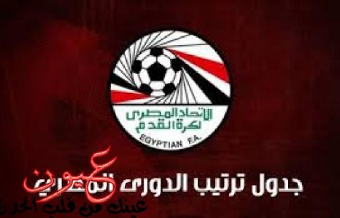 جدول ترتيب الدوري المصري الممتاز و اشتعال المنافسة بعد فوز الزمالك