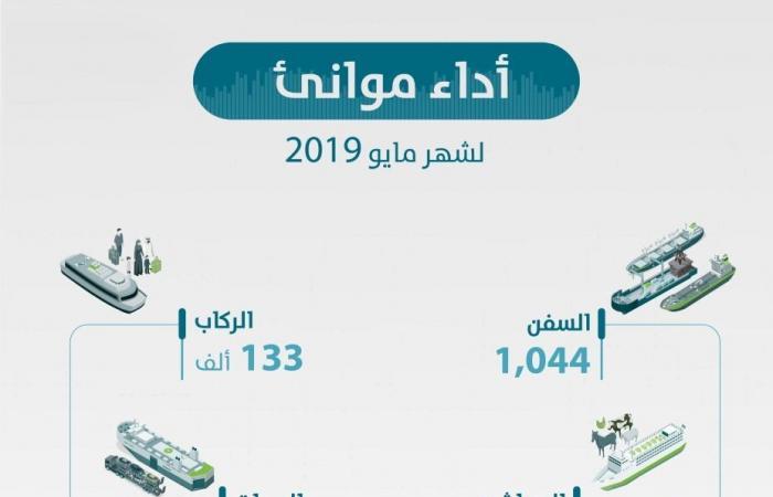 ارتفاع حركة المناولة بالموانئ السعودية 6.4% خلال مايو..انفوجرافيك