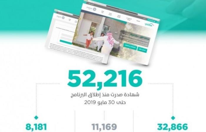 """الإسكان السعودية:52 ألف شهادة إعفاء من """"القيمة المضافة"""" للمسكن الأول"""