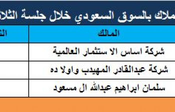 3 تغيرات بحصص كبار ملاك السوق السعودي