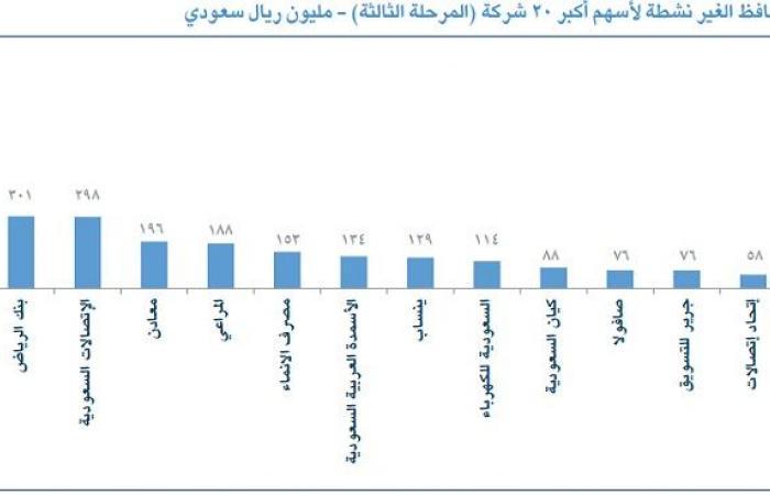 """تقرير:1.4 مليار دولار تدفقات متوقعة للسوق السعودي بالمرحلة الثالثة لـ""""فوتسي"""""""