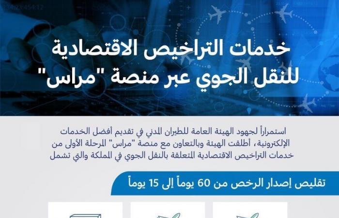 الطيران المدني السعودية تطلق المرحلة الأولى من خدمات التراخيص الاقتصادية