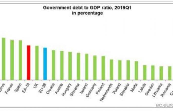 ديون منطقة اليورو ترتفع لـ85.9% من الناتج المحلي بالربع الأول