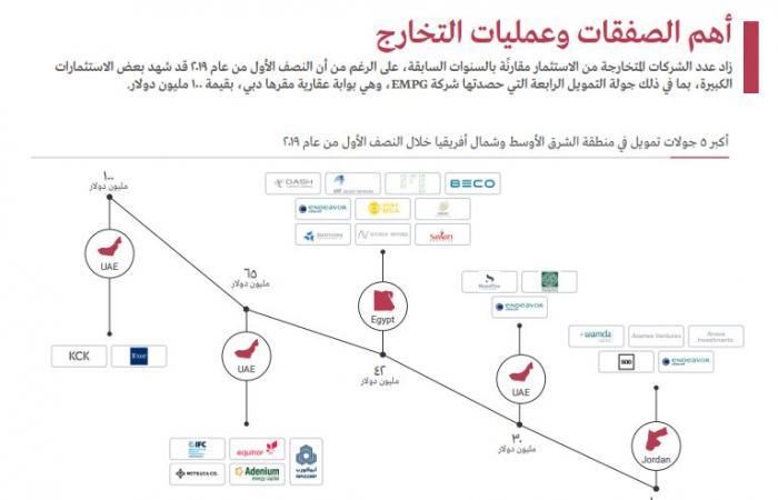 رواج صفقات التمويل بالشرق الأوسط خلال النصف الأول.. والإمارات بالصدارة