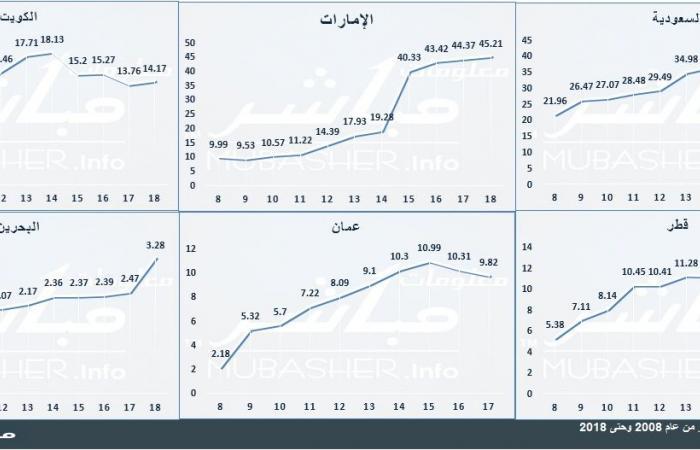 تحليل: تحويلات العمالة الوافدة بالخليج تئن تحت وطأة سياسات التوطين