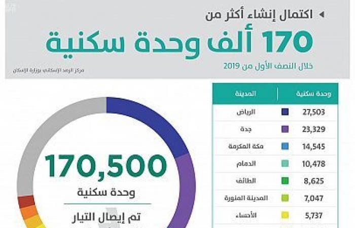 الإسكان السعودية: بناء أكثر من 170 ألف وحدة بالنصف الأول
