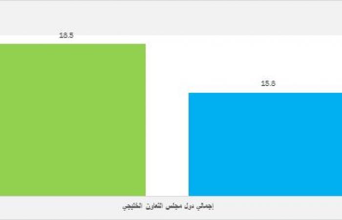 تقرير: 15.8 مليار دولار أرباح الشركات الخليجية بالربع الثاني