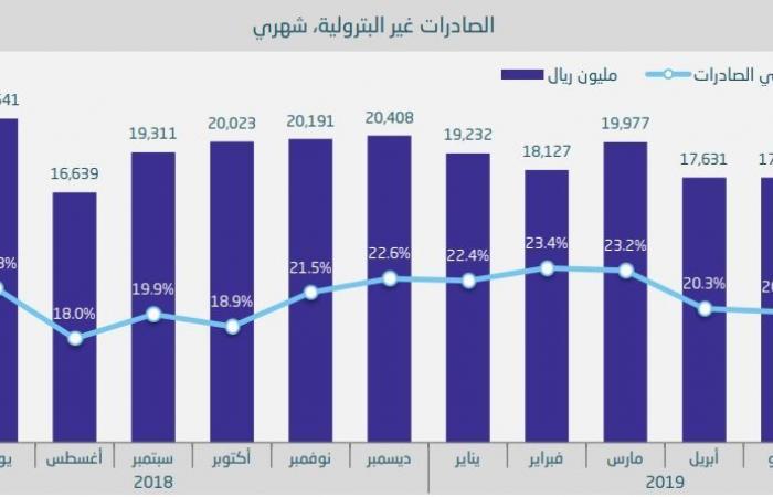 الإحصاء السعودية: تراجع الصادرات 18.9% خلال يونيو متأثرة بالإيرادات البترولية