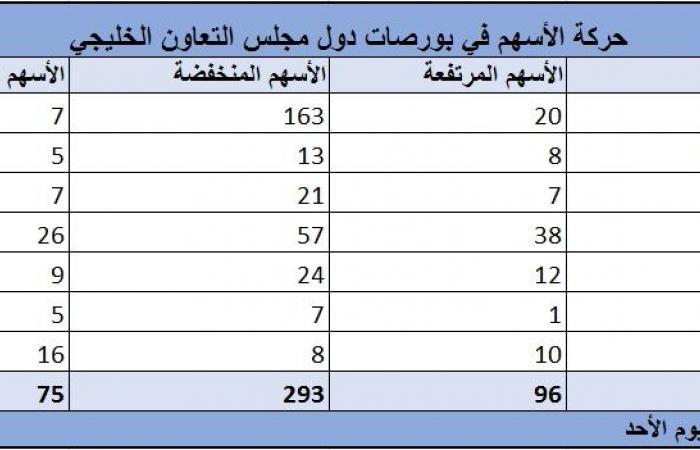 رصد..96 سهماً ينجو من التراجع الجماعي لبورصات الخليج