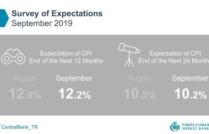 لماذا خفضت تركيا معدل الفائدة 7.5% في أقل من شهرين؟