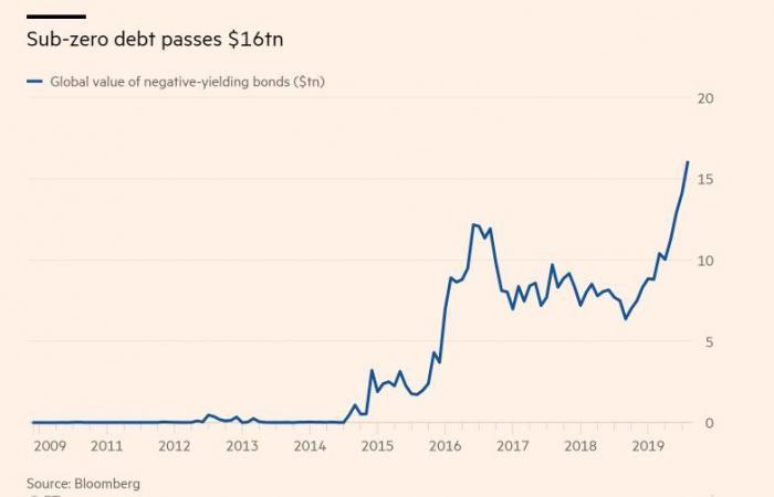 النموذج الياباني للركود الانكماشي.. هل تنتشر الأزمة عالمياً؟