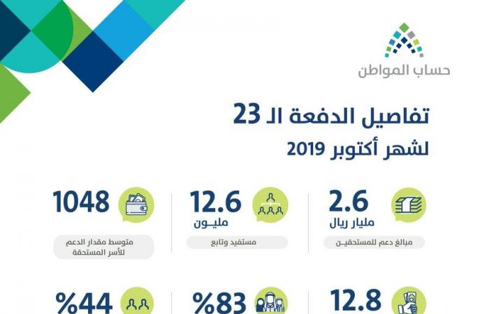 حساب المواطن: 2.6 مليار ريال الدعم المخصص للمستفيدين خلال أكتوبر