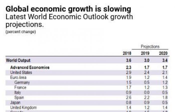 صندوق النقد يحذر مجدداً: الغيوم تتزايد في سماء الاقتصاد العالمي