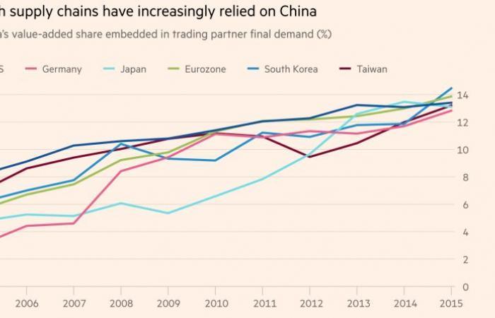 """تحليل.. قادة الاقتصاد العالمي يواصلون """"اللعب بالنار"""""""