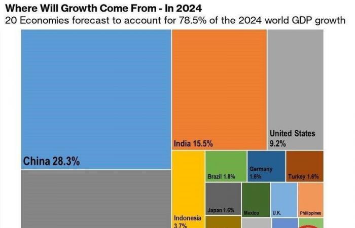 مصر والسعودية ضمن أقوى اقتصادات العالم بحلول 2024