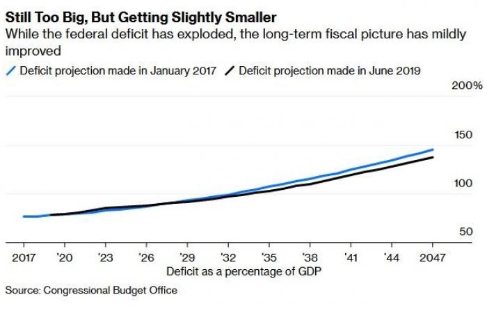 """تحليل.. """"عجز التريليون دولار"""" وراء صمود الاقتصاد الأمريكي"""