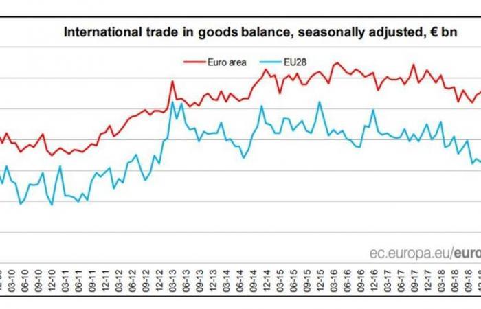 فائض الميزان التجاري للسلع بمنطقة اليورو يتراجع بأكثر من المتوقع