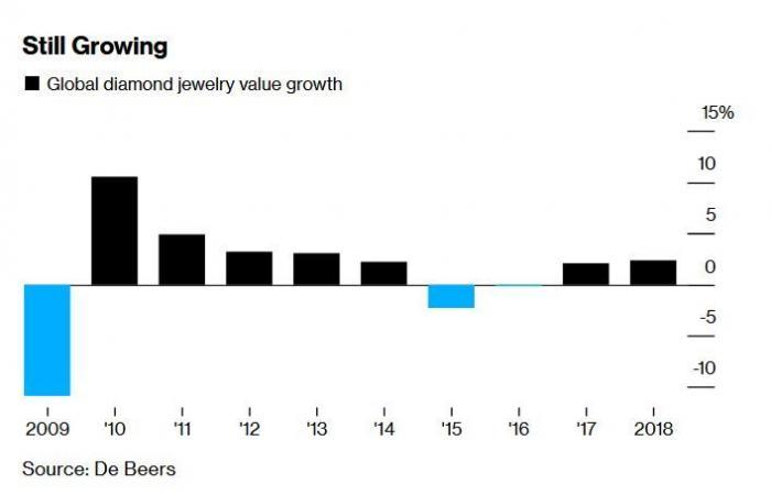 معضلة صناعة الماس.. لماذا تتراجع الأسعار رغم الطلب القوي؟