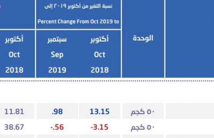 متوسط أسعار الحديد بالسعودية يتراجع للشهر السادس