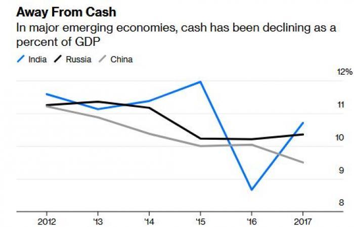 """رغم ثورة العملات الرقمية.. عصر """"الكاش"""" يعود للحياة حول العالم"""