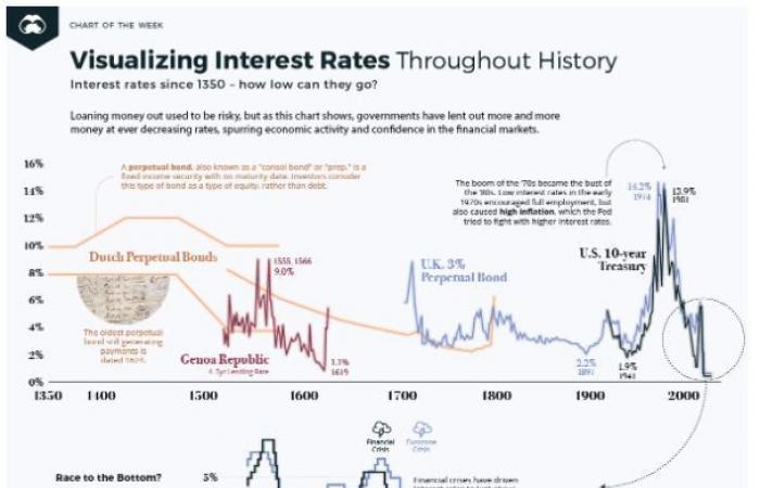 تاريخ معدلات الفائدة في 700 عام