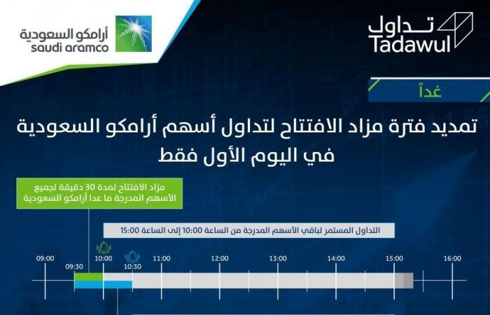 """السوق السعودي يمدد فترة مزاد الافتتاح لـ""""أرامكو"""""""