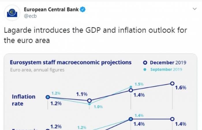 المركزي الأوروبي يخفض توقعاته لنمو اقتصاد منطقة اليورو العام المقبل