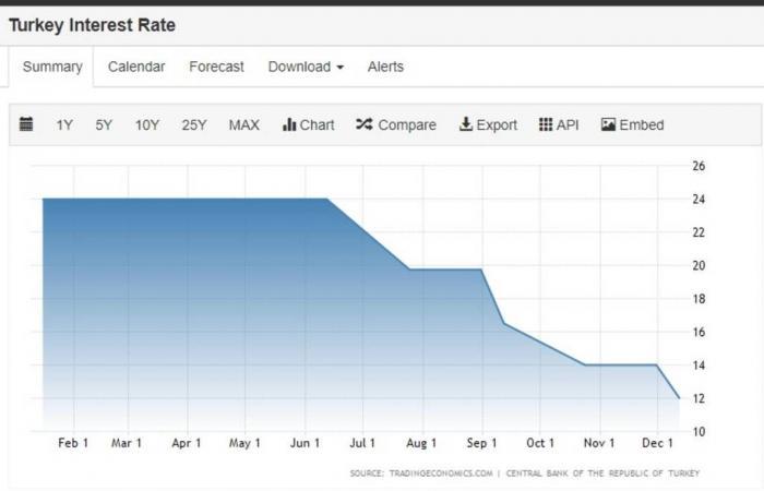 حدث الأسبوع.. 18 قراراً من البنوك المركزيةتقود الأسواق العالمية