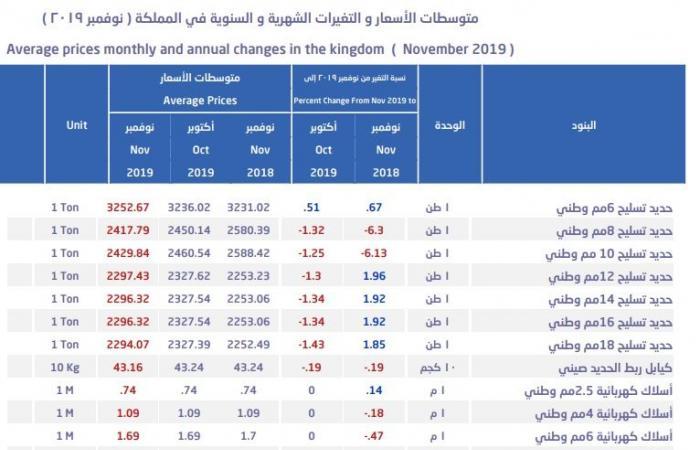 متوسط أسعار الحديد بالسعودية يهبط للشهر السابع وارتفاع قياسي للأسمنت
