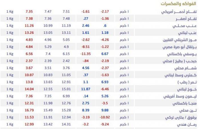 تفاصيل أسعار السع الغذائية والخضروات والفاكهة بالأسواق السعودية خلال ديسمبر
