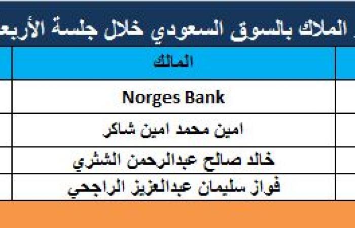 4 تغيرات متباينة في حصص كبار ملاك السوق السعودي