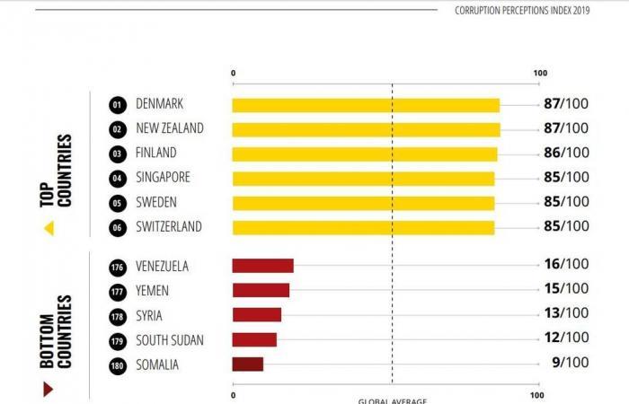 الشفافية الدولية: العالم يفشل في إنهاء الفساد.. والمال السياسي يتحكم