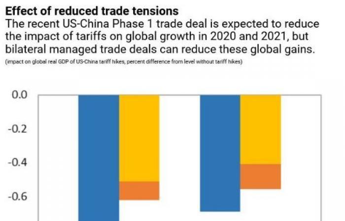 قبيل قمة العشرين..صندوق النقد يحدد 3 طرق لتحصين الاقتصاد العالمي