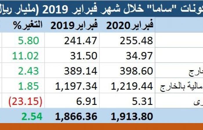 """موجودات """"ساما"""" السعودية ترتفع 2.5% في يناير على أساس سنوي"""