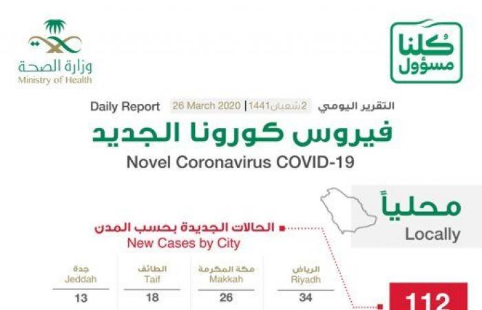 الصحة السعودية: 112 إصابة جديدة بفيروس كورونا المستجد