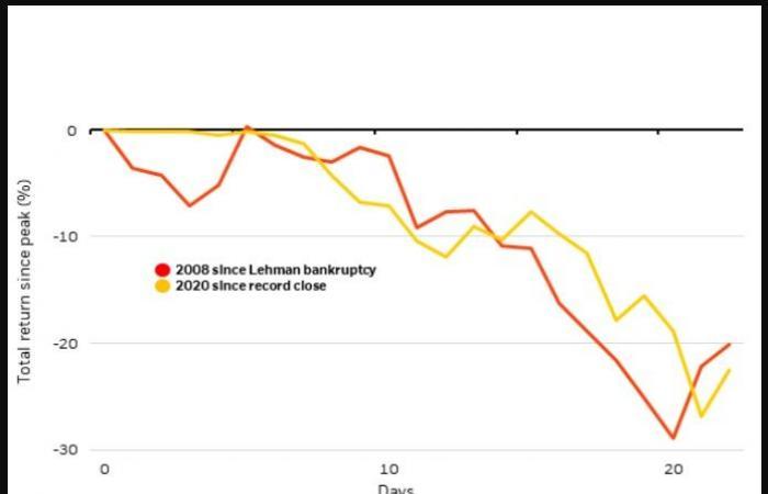 بلاك روك: صدمة كورونا لا تتشابه مع أزمة 2008
