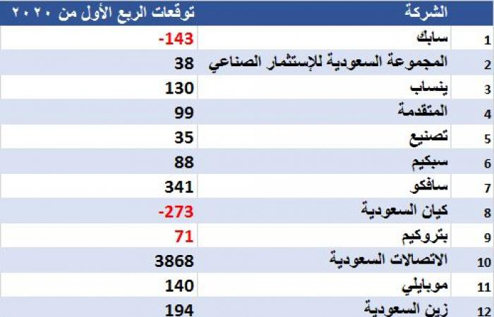 شركة أبحاث تتوقع أرباح 43 شركة سعودية بنحو 11.63 مليار ريال