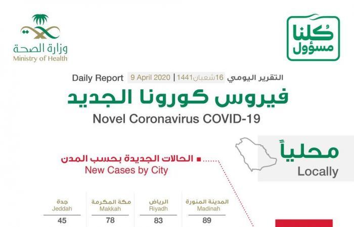الصحة السعودية: تسجيل 355 إصابة جديدة بفيروس كورونا
