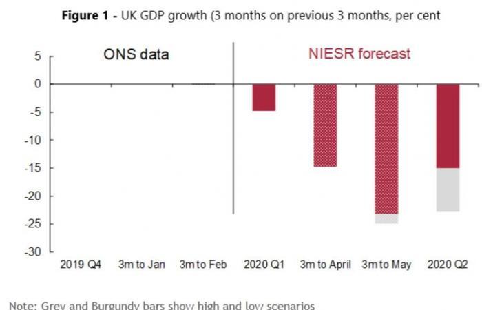 توقعات بانكماش 25% للاقتصاد البريطاني خلال الربع الثاني